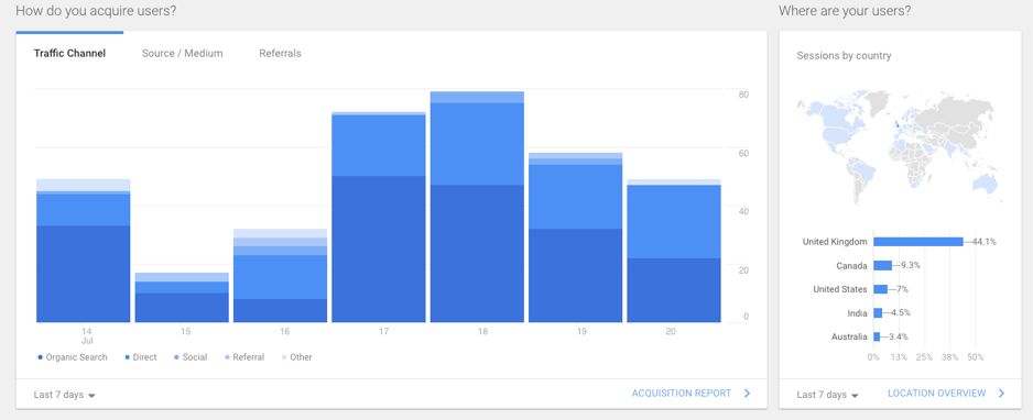 google-analytics-dashboard-acquistion-overview