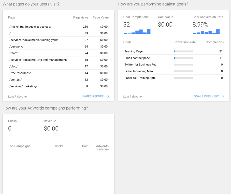 google-analytics-dashboard-pages-visited