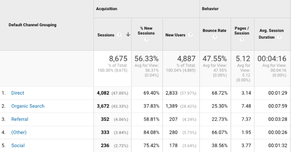 google-analytics-acquisition-channels