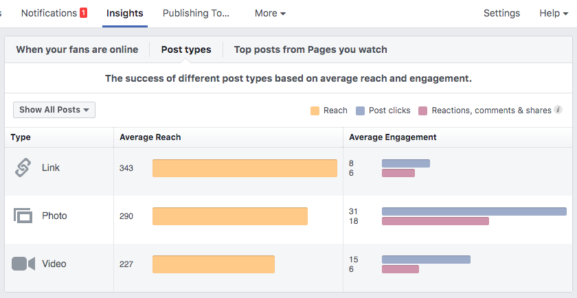 Facebook insights type of post