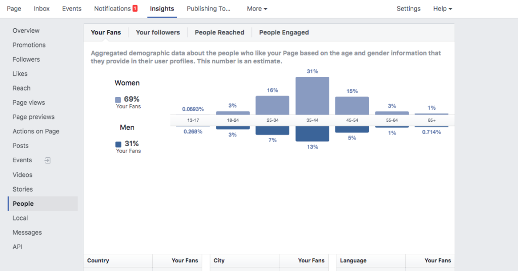 Facebook insights age of followers